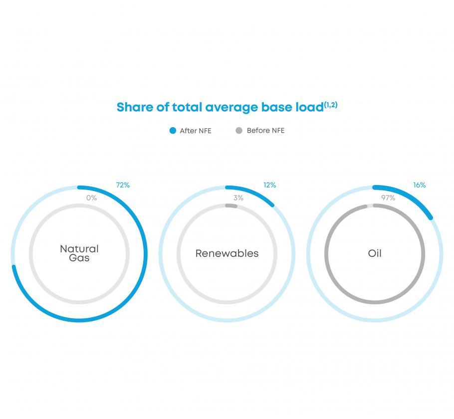 Jamaica Case Study - total average base load