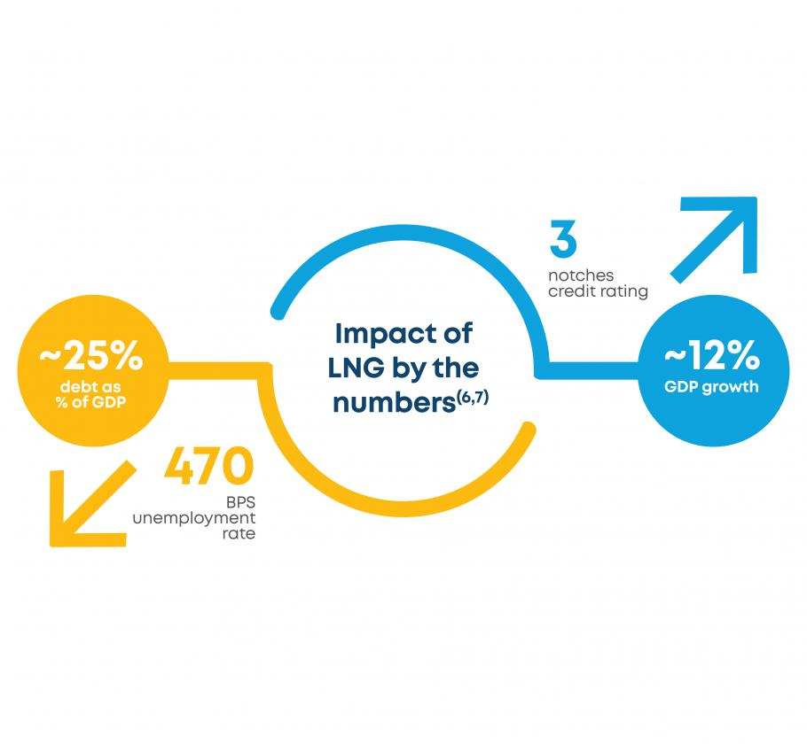 Jamaica Case Study - Impact of LNG by the numbers