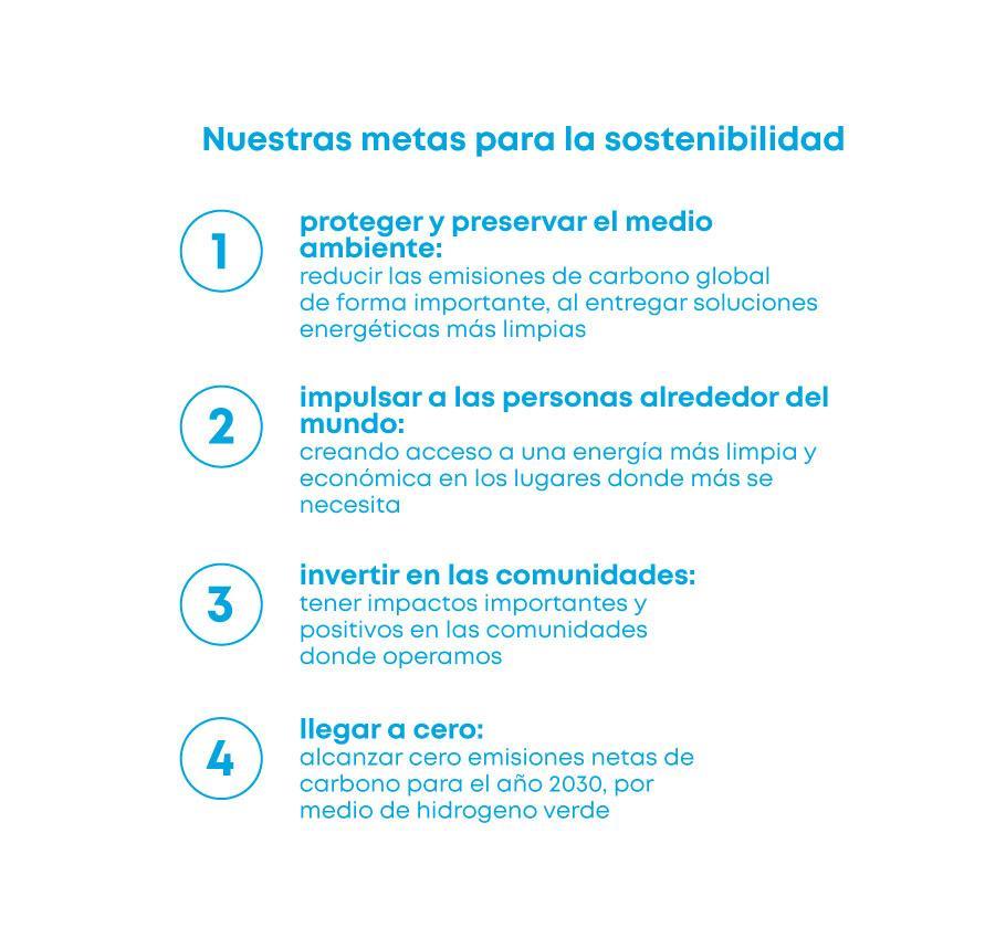 ESG Goals