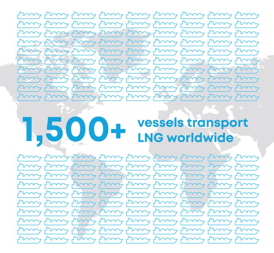 1500 vessels transport LNG worldwide