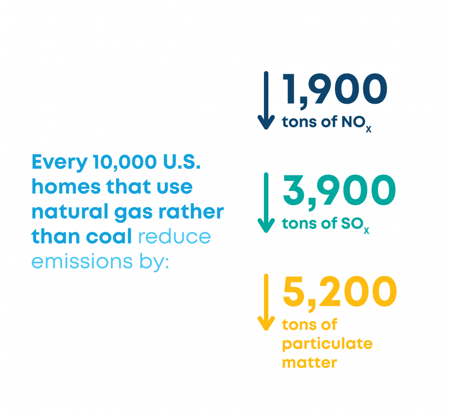 Natural gas significantly reduces NOX, SOX, carbon and particulate matter emissions